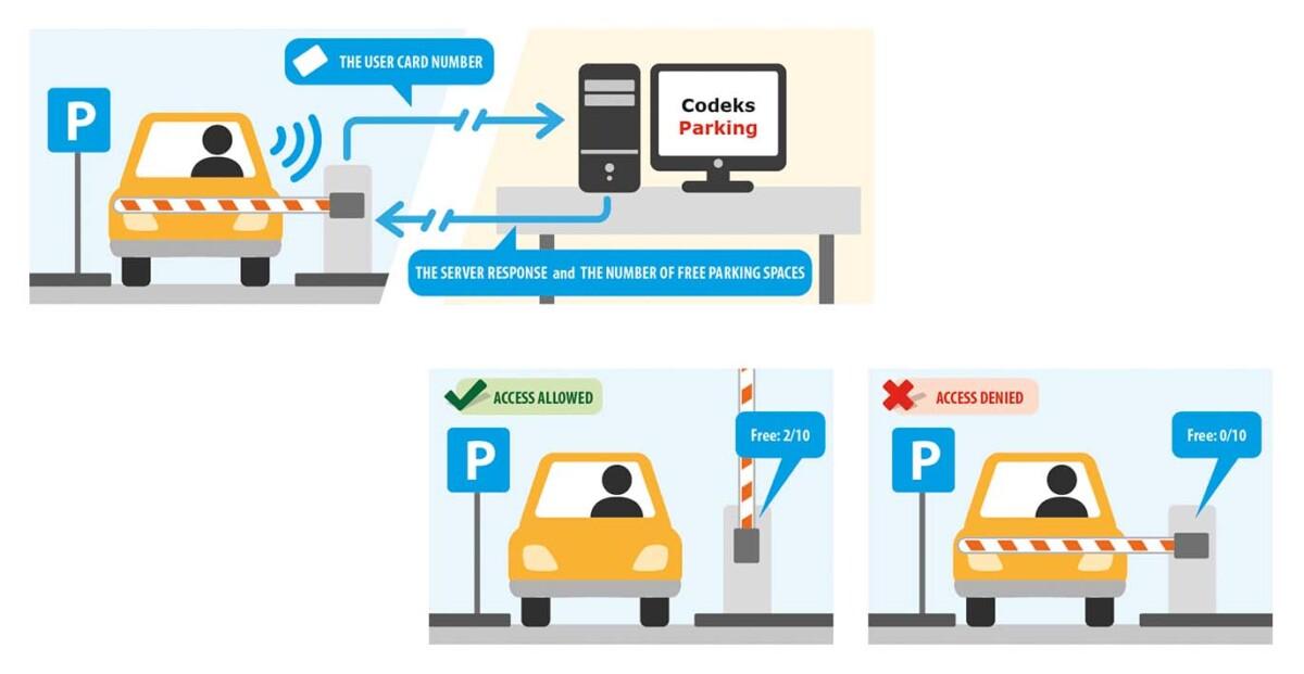 Codeks Parking - Operating